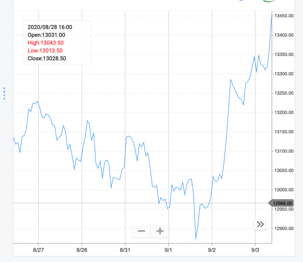 Day Trading experience - Dax bombing up!