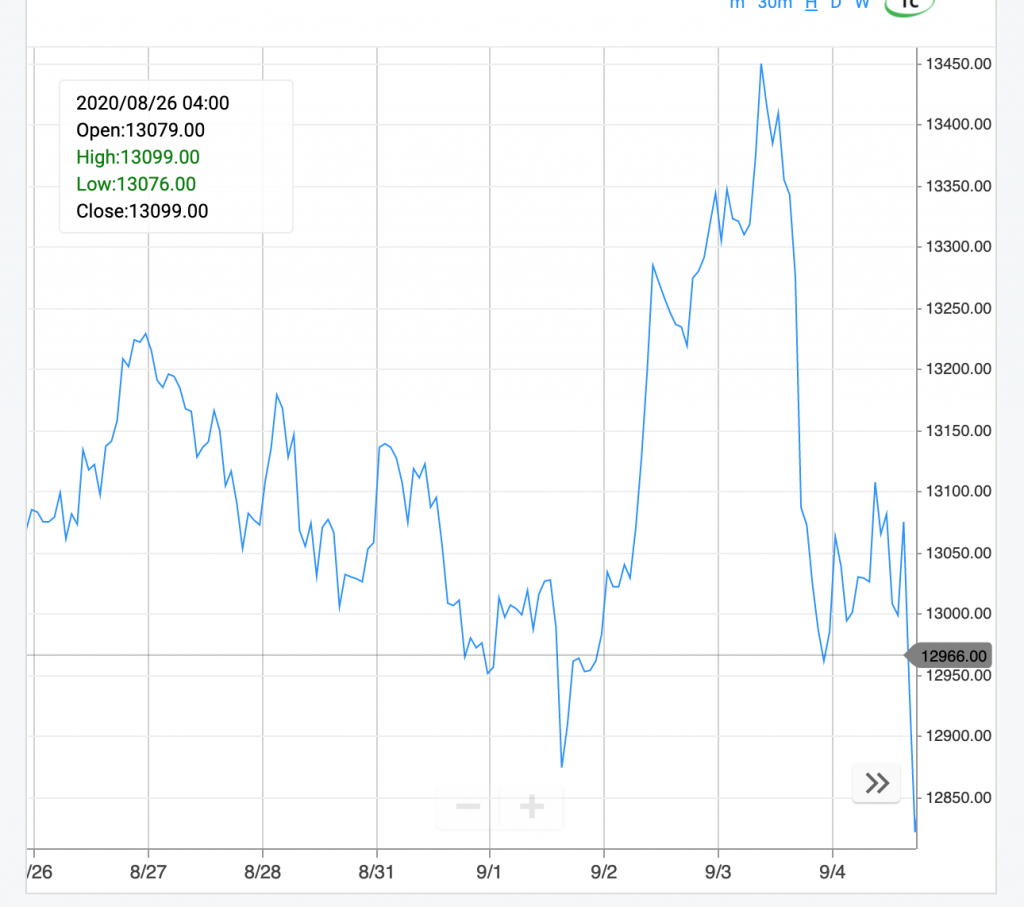 Day Trading experience - DAX bombing down :(